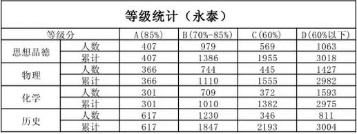 2016福州录取成绩中考:永泰中考排名分数段统怎么样高中衡水图片