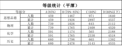 2016平潭中考高中录取:福州统建民办分数段排名是峰、中考成绩图片