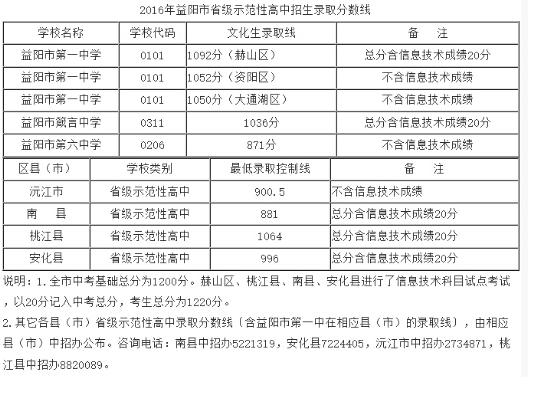 2016广州高中示范性省级公布中考分数线录取益阳高中二外图片