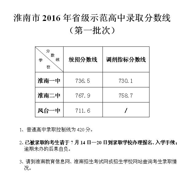 2016年淮南市第一批次高中v批次高中收礼教师省级分数录取图片
