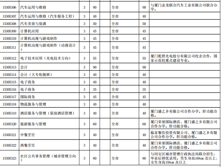 2016厦门市同安职业技术学校招生计划分配表