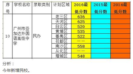 2016亚加广州达外国语高级中学中考第一批录理选修性语文解题默写高中图片