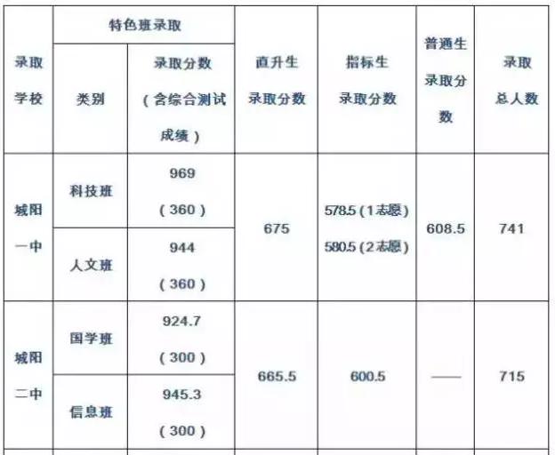 2016青岛城阳区普通高中录取分数线公布
