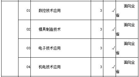 2016年武汉市第二轻工业学校招生计划