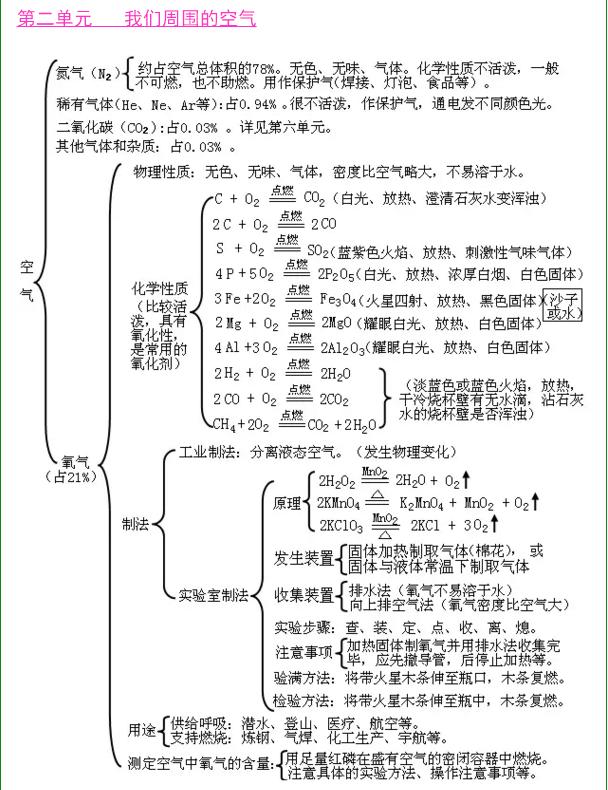 初中化学:我们周围的空气知识框架图