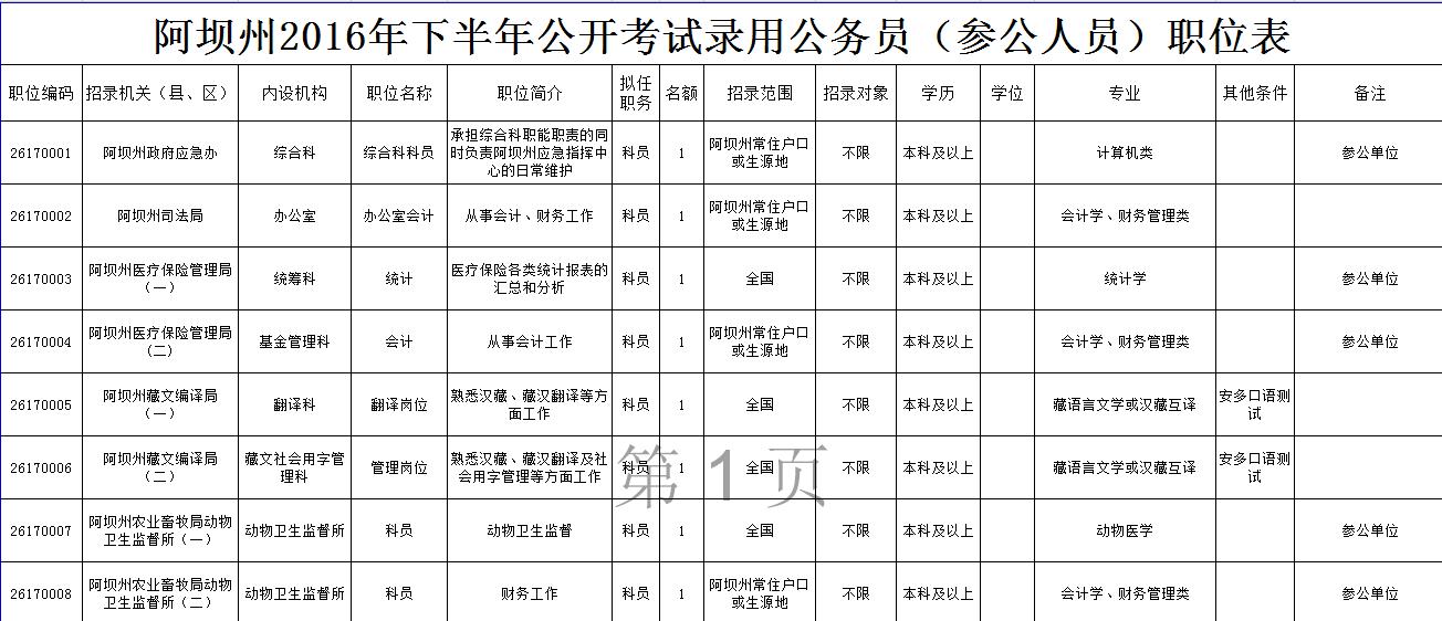 2016下半年四川阿坝州公务员考试职位表_四川