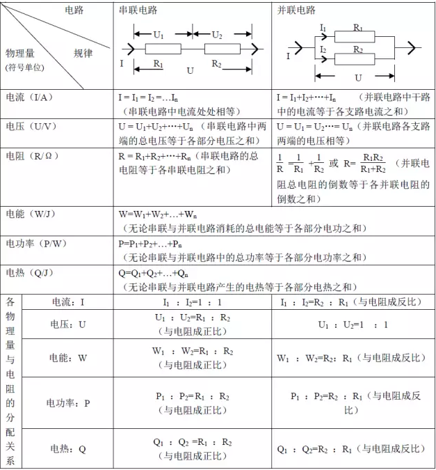 物理电学公式繁多,且各种物理规律在串并联两种电路