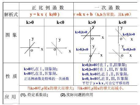 2017中考数学考点:一次函数的图像分析