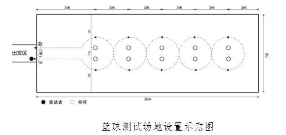 标志杆高不低于1.2米,考试用球的规格为6号篮球(其重量为510-567g,周长为724-737mm),球内气压符合篮球竞赛规则要求。 2.考试操作规范及要求 引导员以组为单位将考生带至考试场地进行身份确认(手持教育考试卡照片与本人相貌比对)、检录。考生听到报号后,持球站立在起(终)点线的出发位置,并做好出发准备。发令后,考生两脚方可移动,并按图中箭头所示方向运球依次过杆。运球过程中,若考生暂时失去对球的控制,但球未出测试场地,考生可自行捡回,在对球失去控制处继续运球,计时不停止。考生与球均返回起(终)