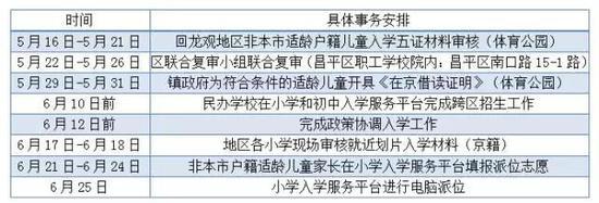 2017年北京小学非京籍材料审核时间