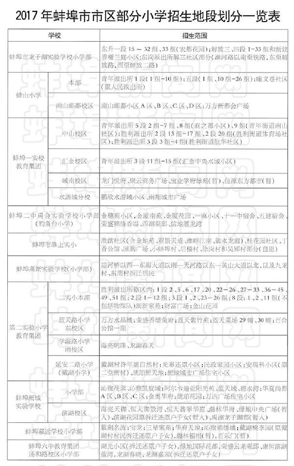 [蚌埠市财政收入2017]2017安徽蚌埠市小学入学学区范围公布