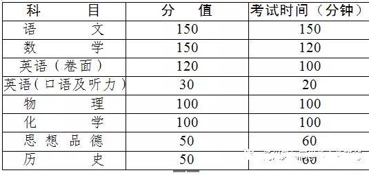 2017扬州市中考方案