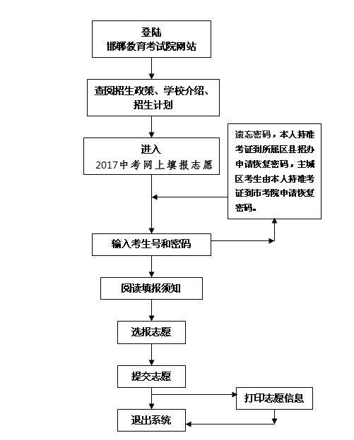 [2017中考零志愿分数线]2017年邯郸中考志愿填报政策