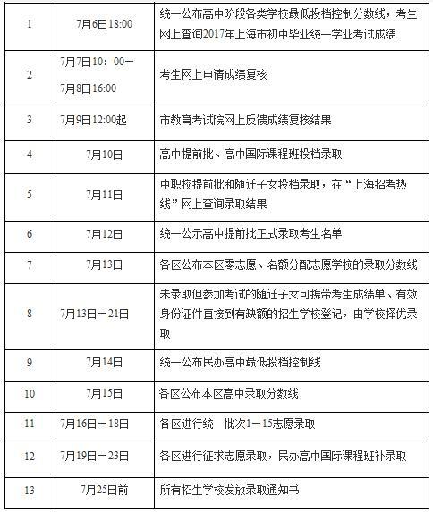 2017年上海中考分数线 中考录取分数线详情