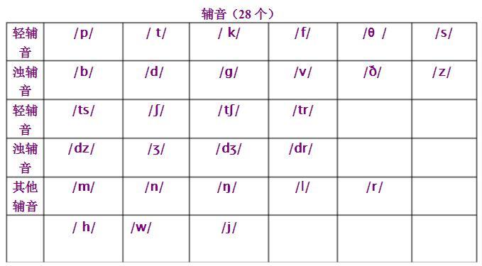 初一英语48个国际音标快速记忆方法