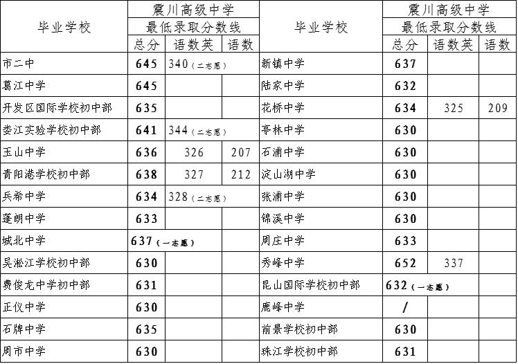 江苏17年昆山中考分配生录取分数线公布_江苏