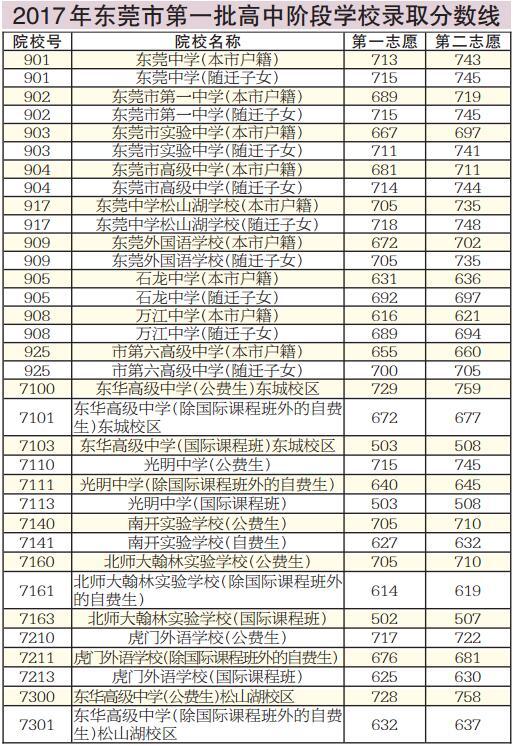 17年东莞录取最低中考v知识分数线知识政治清单初中图片