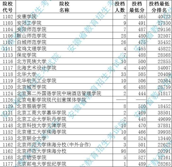 安徽省2017年本科第二批院校投档分数(文史类)