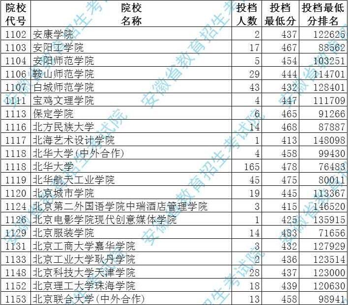安徽省2017年本科第二批院校投档分数(理工类)