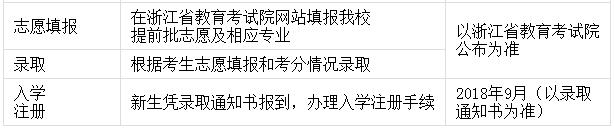 浙江树人大学2018年三位一体考试