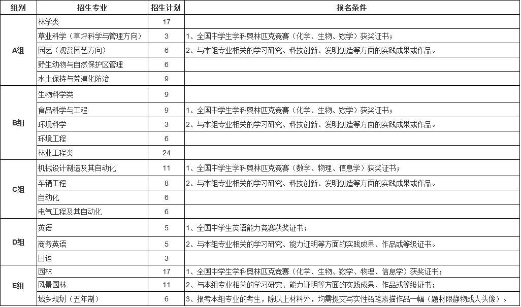 18年北京林业大学自主招生简章