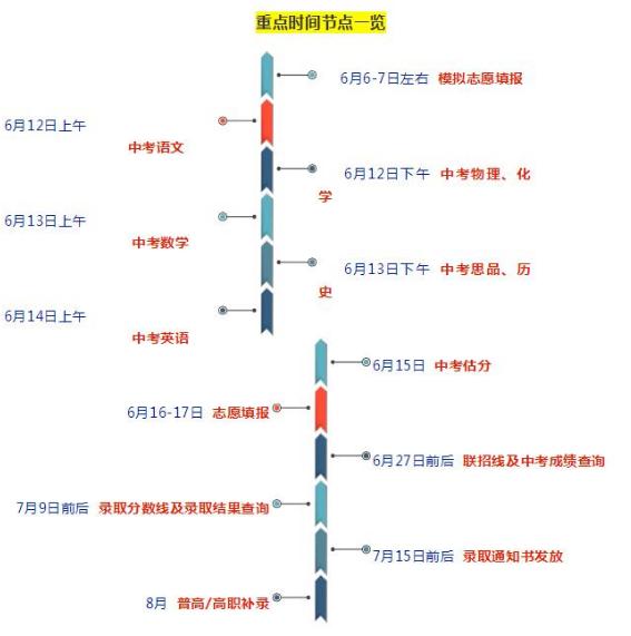 2018中考成绩查询入口_2018年重庆中考成绩查询时间确定为6月27日前后