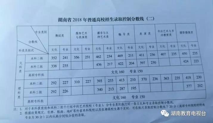 本理�\�_2018年湖南高考分数线公布:一本文569分 一本理513分