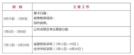 [2018中考成绩查询入口]2018年南阳中考成绩查询7月6日开通
