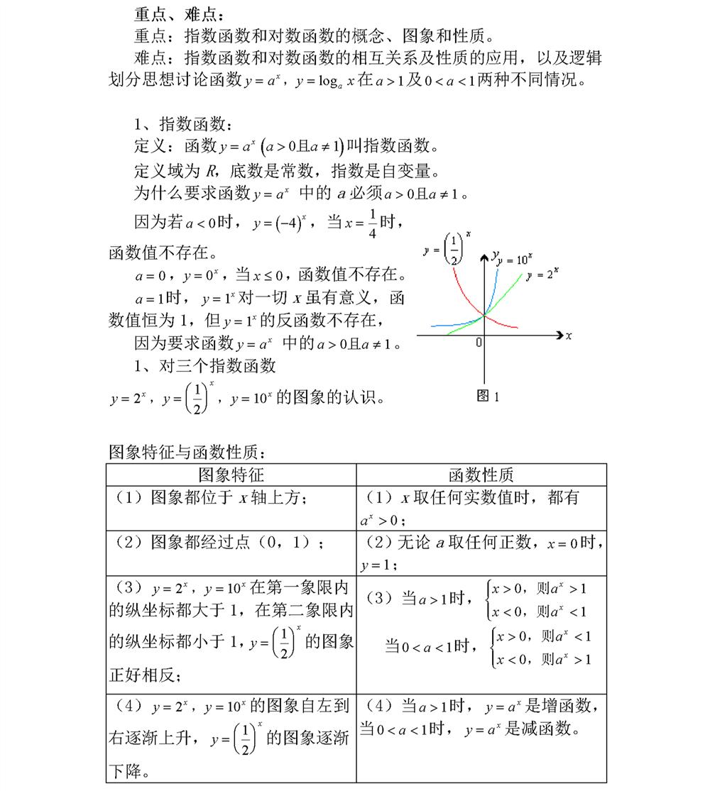 高一数学指数函数知识点