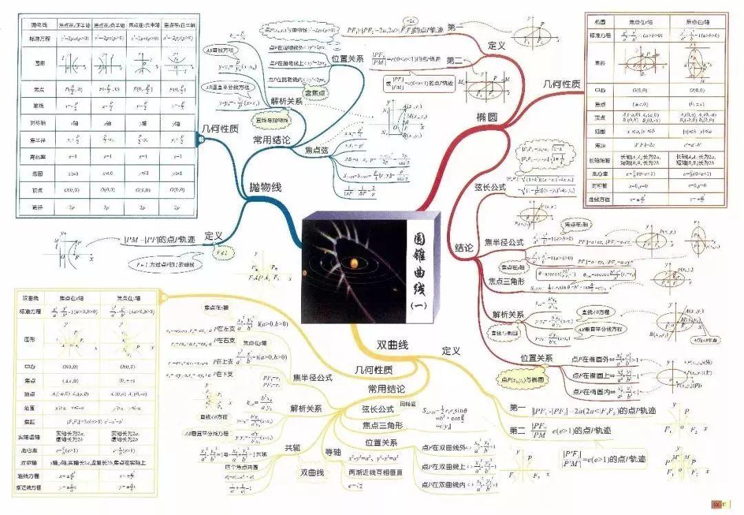 高中数学知识点思维导图彩色版来袭,赶紧收藏!图片
