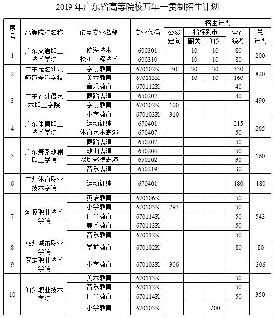 广东2019年高职院校单独招生考试招生